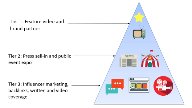 The Secret Formula Behind The Best Integrated Video Campaign Ever campaign pyramid