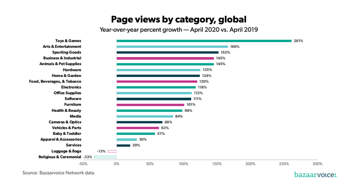 Graph of global page views for ecommerce by category showing a year on year increase in all sectors but luggage, bags, religious and ceremonies.