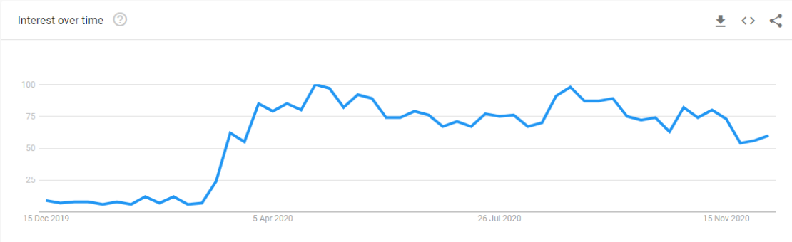 "Screenshot of Google trends for ""virtual events"" showing sustained increase in interest"